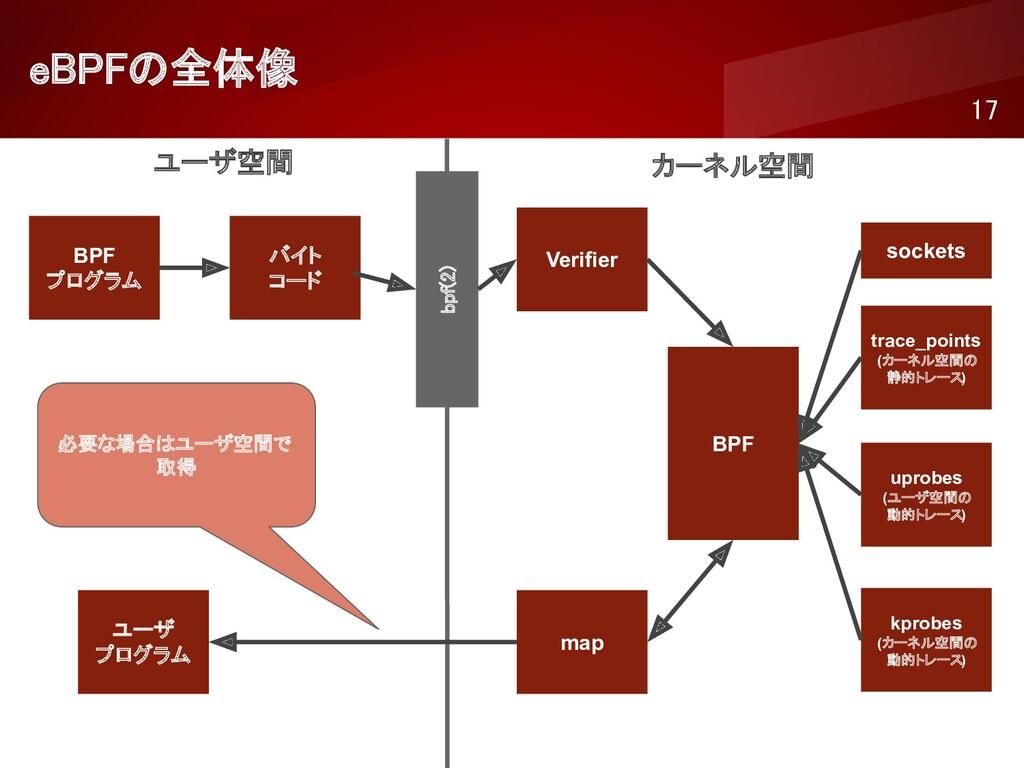 eBPFの全体像 17 ユーザ空間 カーネル空間 BPF プログラム バイト コード ...