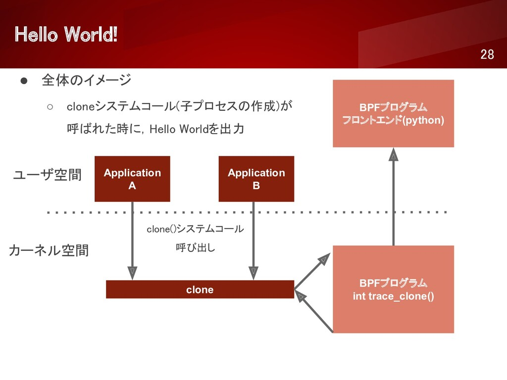 Hello World!  28 ● 全体のイメージ ○ cloneシステムコール(子プ...