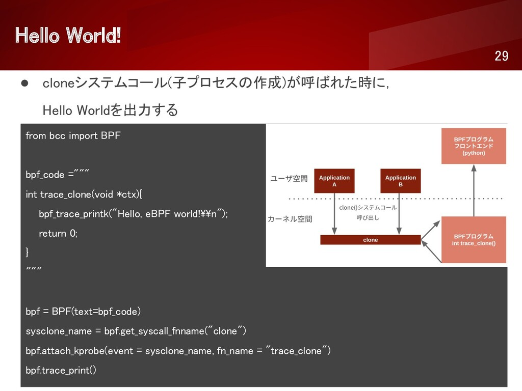 Hello World!  29 ● cloneシステムコール(子プロセスの作成)が呼ばれ...