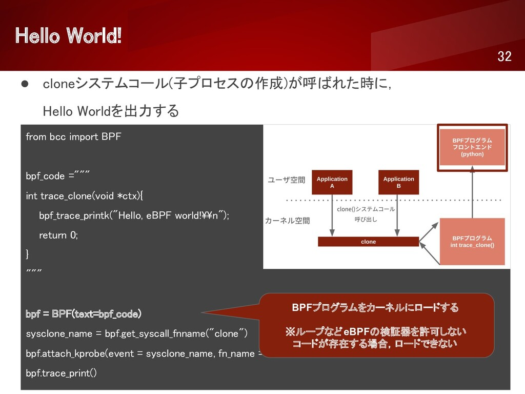 Hello World!  32 ● cloneシステムコール(子プロセスの作成)が呼ばれ...