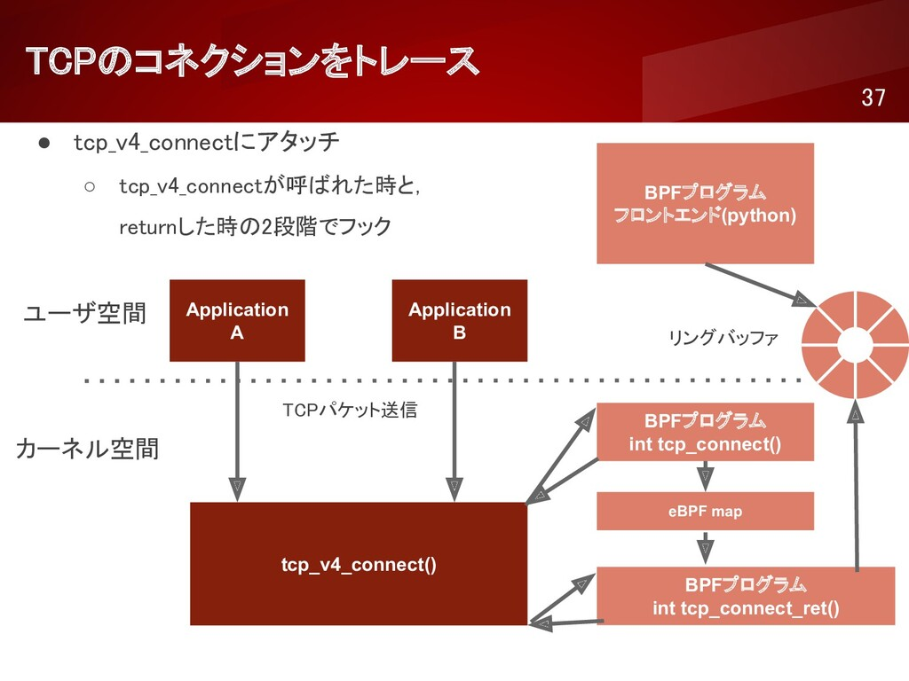 TCPのコネクションをトレース 37 ● tcp_v4_connectにアタッチ ○ t...