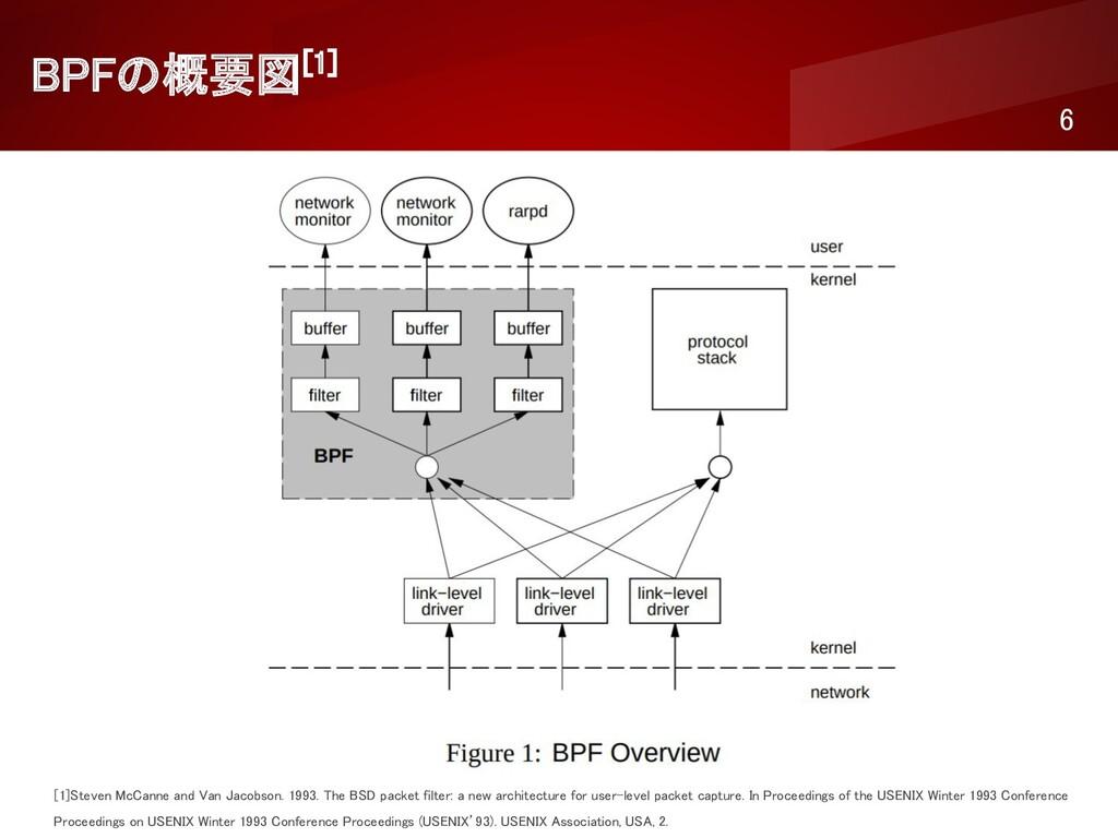 BPFの概要図[1] 6 [1]Steven McCanne and Van Jacobs...