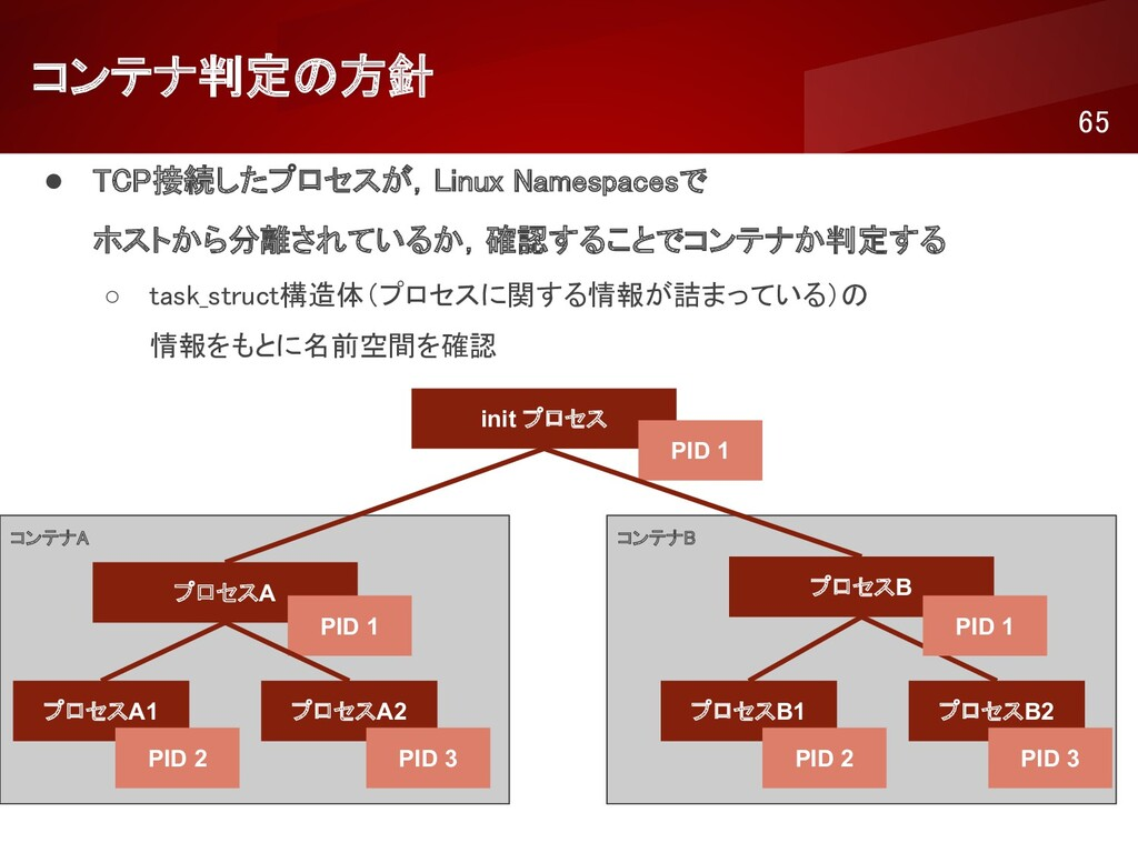 コンテナB  コンテナA  コンテナ判定の方針 65 init プロセス PID ...