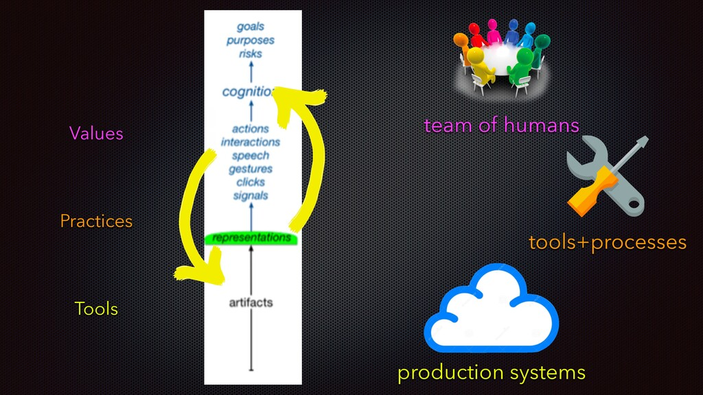 team of humans production systems tools+process...