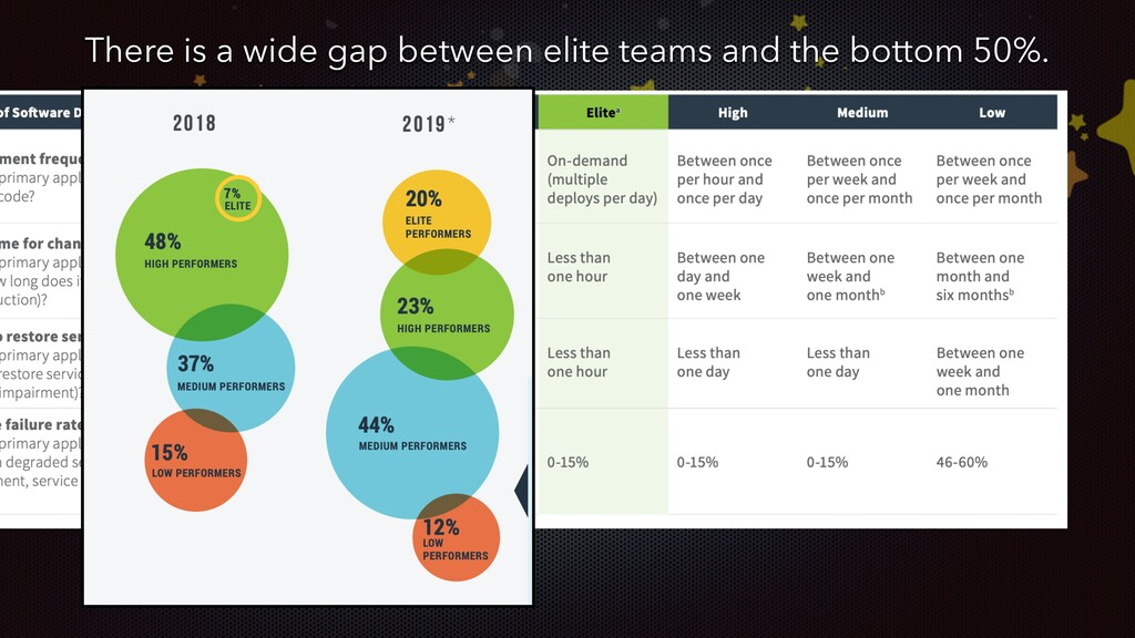 There is a wide gap between elite teams and the...