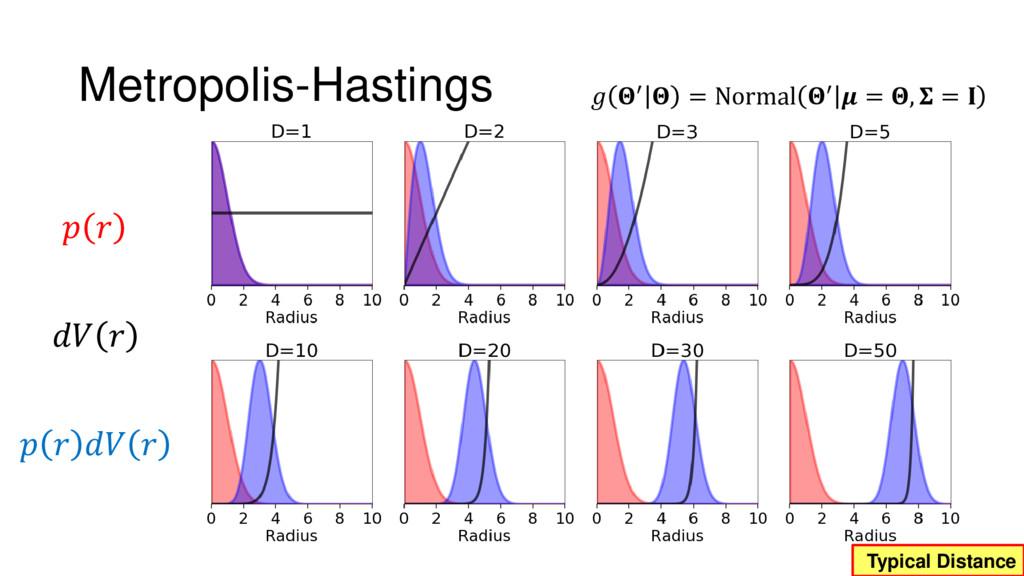 Metropolis-Hastings  ′  = Normal ′  = ,...