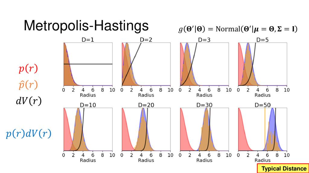 Metropolis-Hastings  ′  = Normal ′  = ,  =     ...