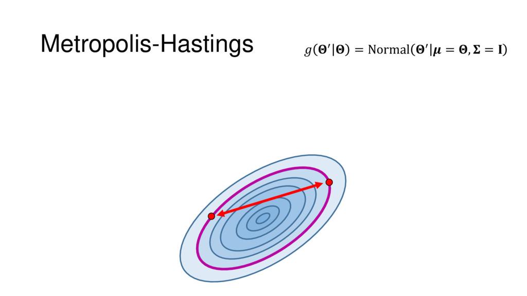 Metropolis-Hastings  ′  = Normal ′  = ,  =