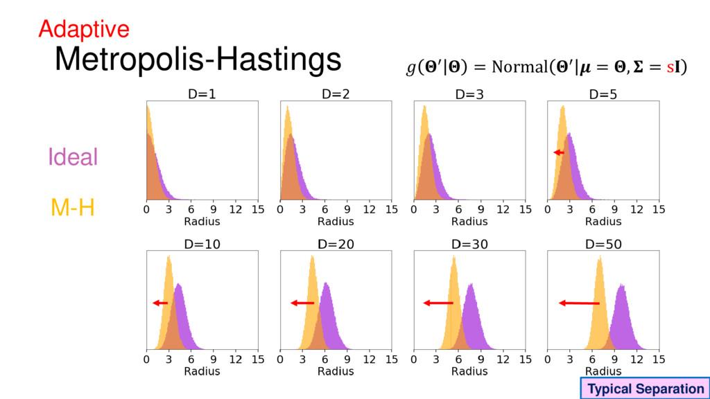 Ideal Metropolis-Hastings  ′  = Normal ′  = ,  ...