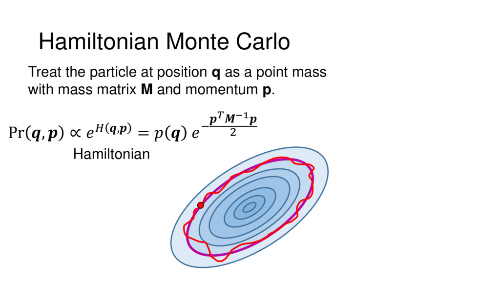 Hamiltonian Monte Carlo Treat the particle at p...