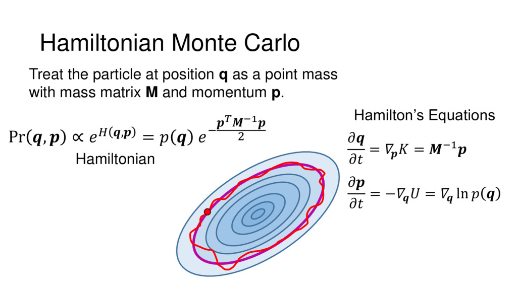 Hamiltonian Monte Carlo Pr ,  ∝  , =   − −1 2 T...