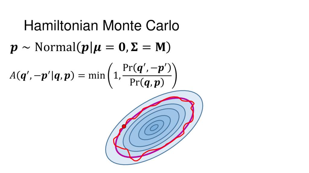 Hamiltonian Monte Carlo  ′, −′ ,  = min 1, Pr ′...