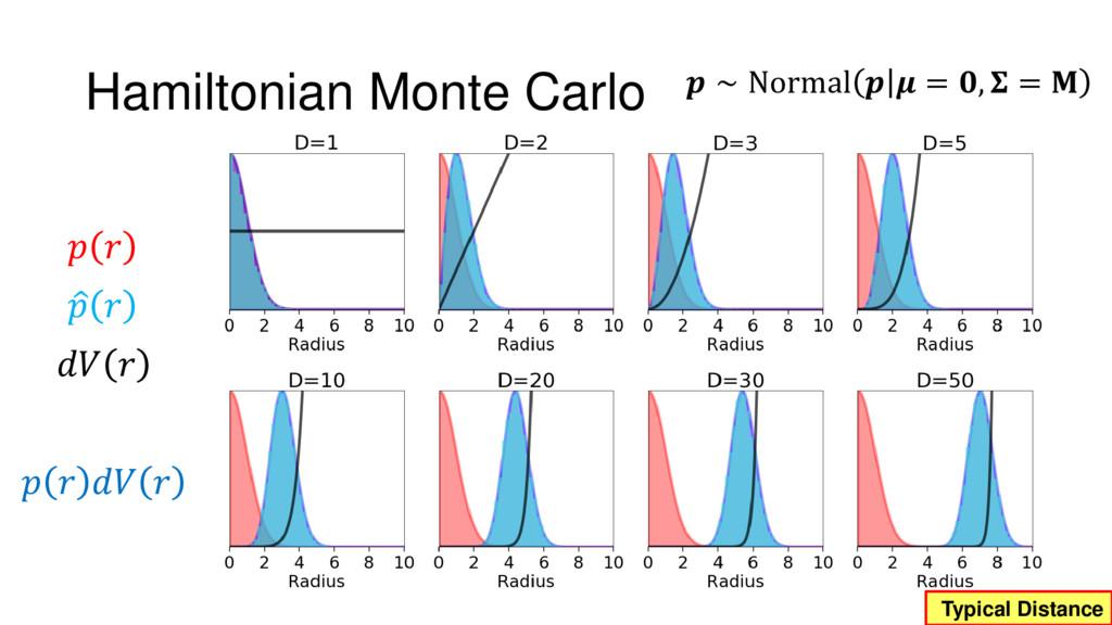 Typical Distance Hamiltonian Monte Carlo       ...