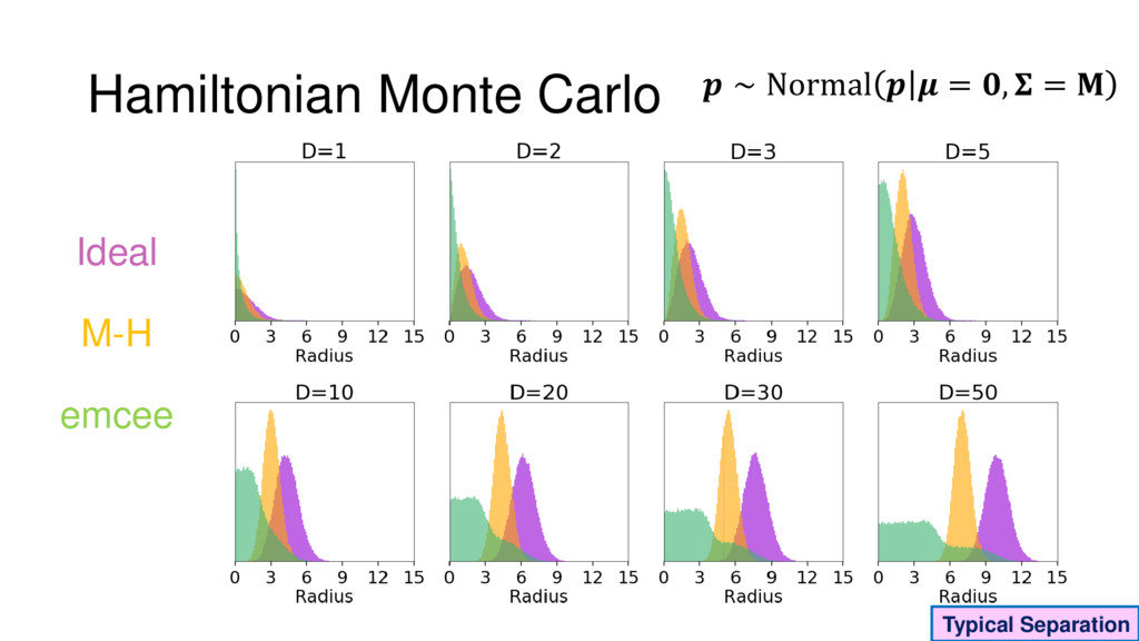 Ideal Typical Separation M-H emcee Hamiltonian ...