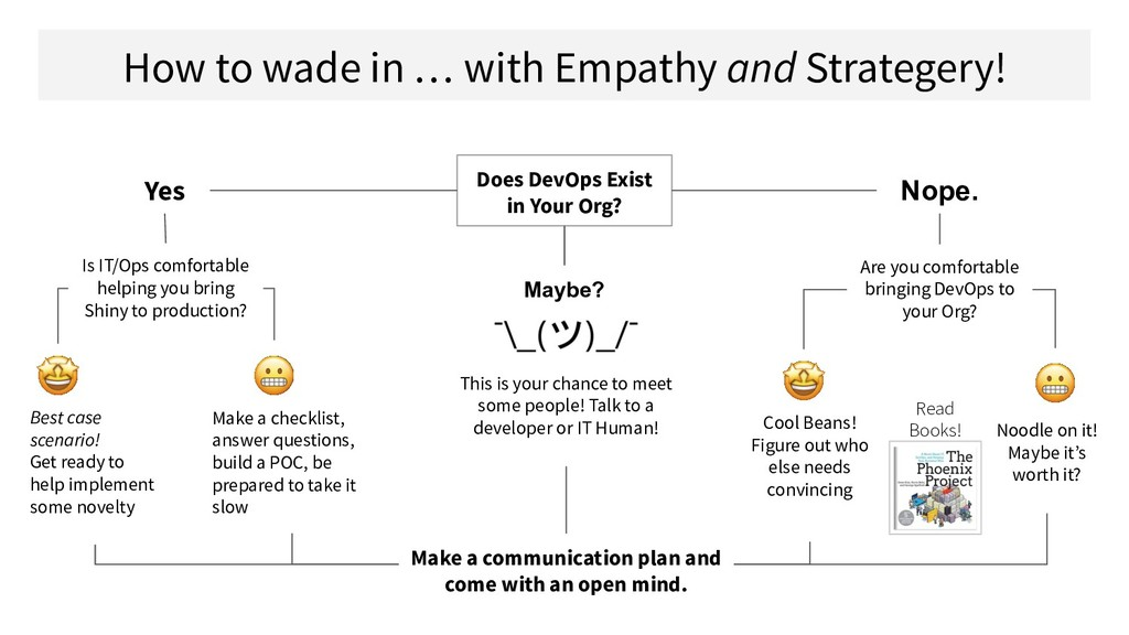 How to wade in … with Empathy and Strategery! D...