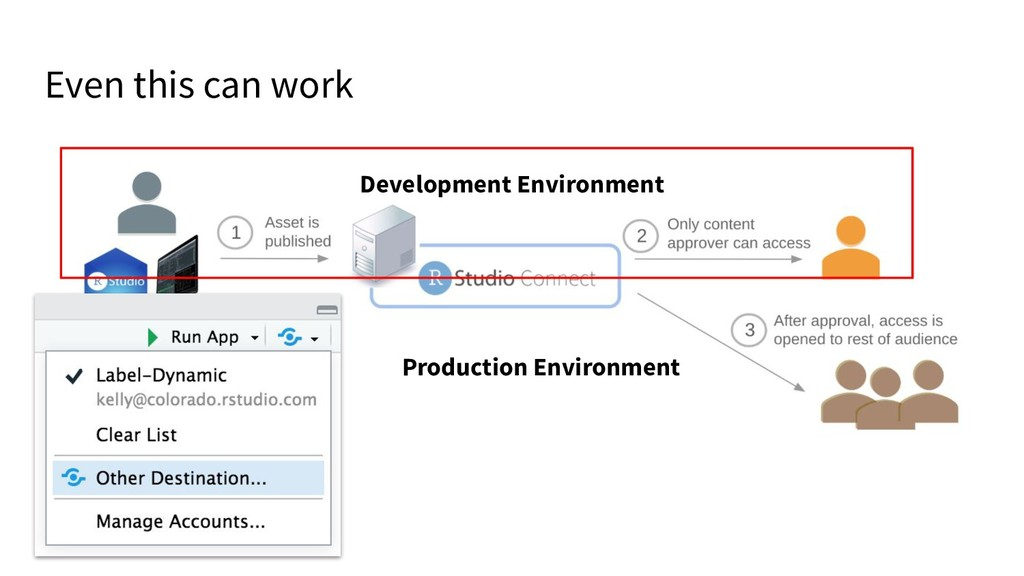 Even this can work Development Environment Prod...