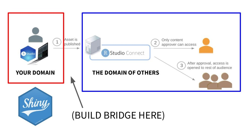 YOUR DOMAIN THE DOMAIN OF OTHERS (BUILD BRIDGE ...