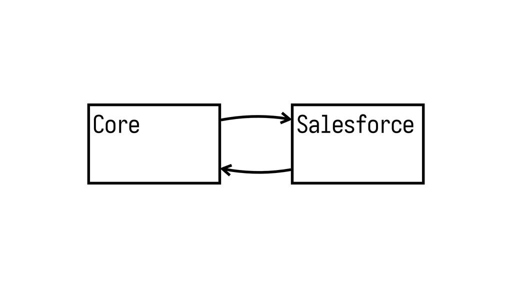 Core Salesforce