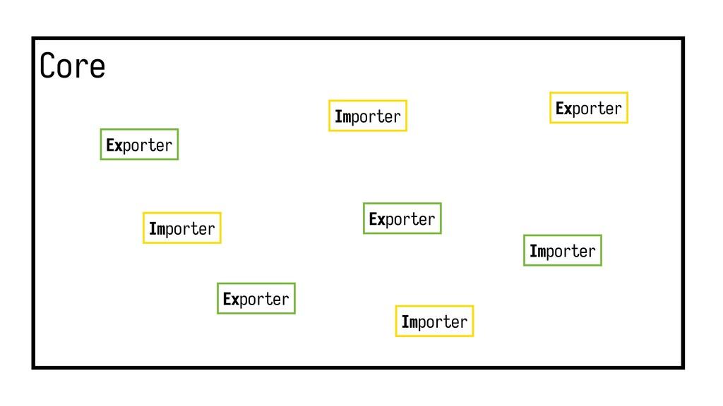 Core Importer Exporter Importer Importer Export...