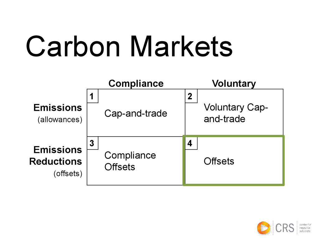 Carbon Markets Compliance Voluntary Emissions (...