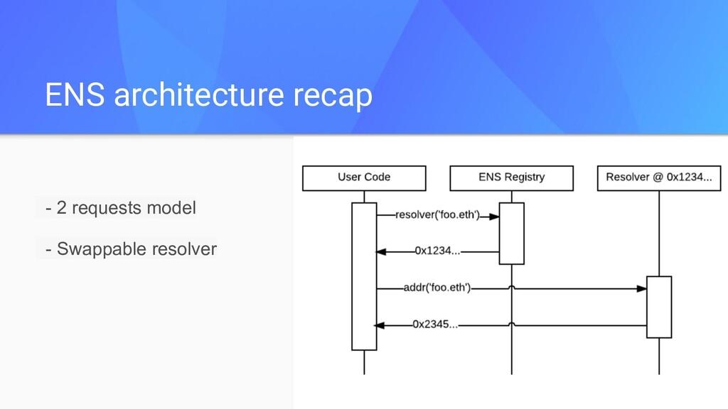 ENS architecture recap - 2 requests model - Swa...