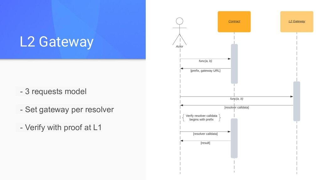 L2 Gateway - 3 requests model - Set gateway per...