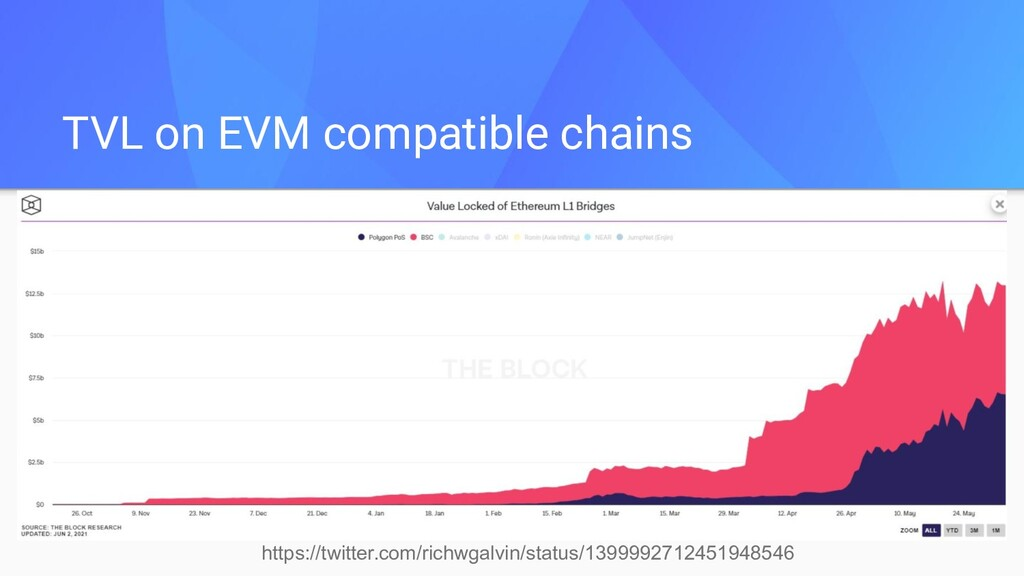 TVL on EVM compatible chains https://twitter.co...