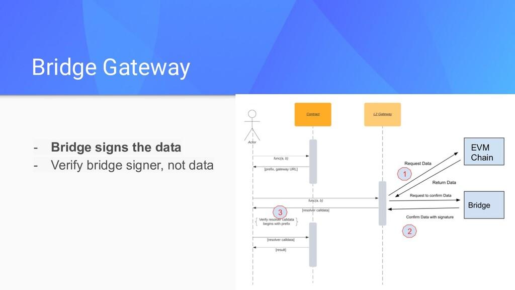 - Bridge signs the data - Verify bridge signer,...