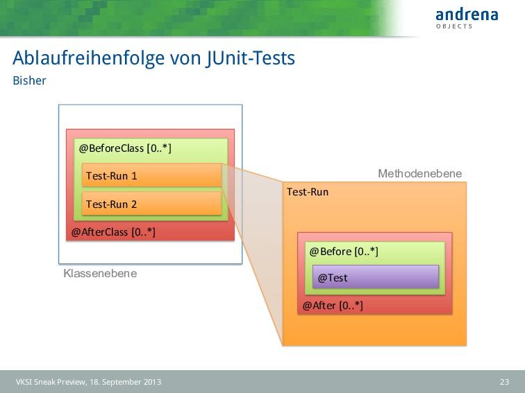 Ablaufreihenfolge von JUnit-Tests Bisher Test-...
