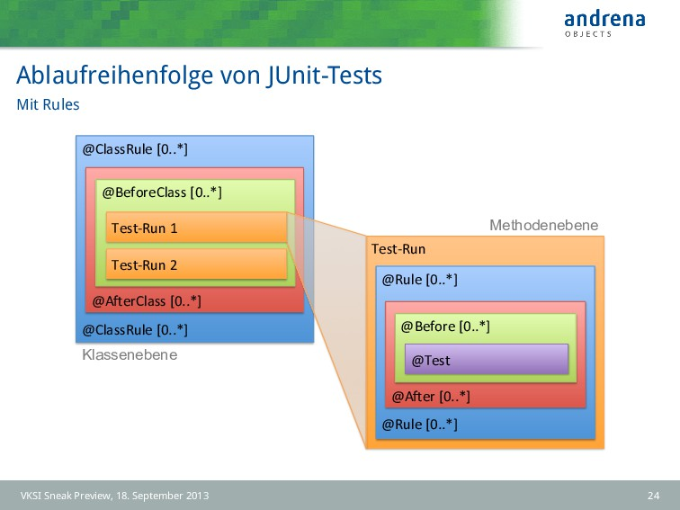 Ablaufreihenfolge von JUnit-Tests Mit Rules Tes...