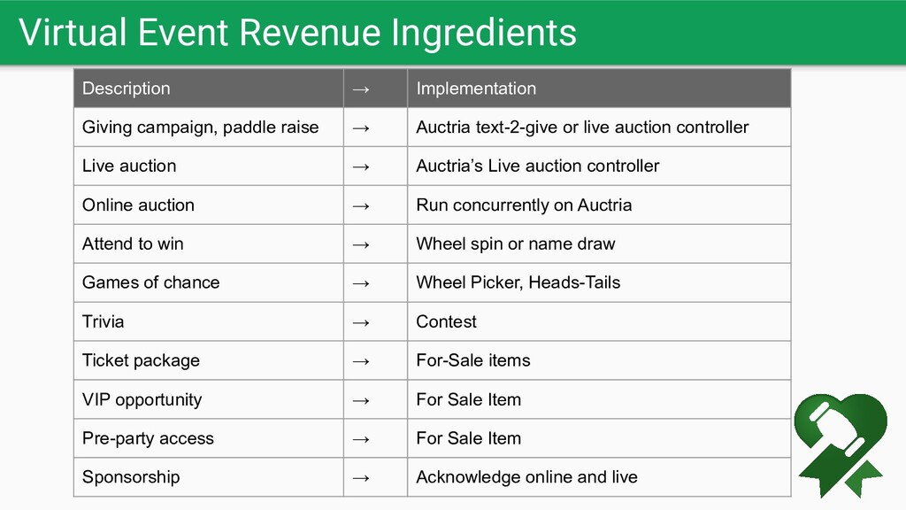 Virtual Event Revenue Ingredients Description →...