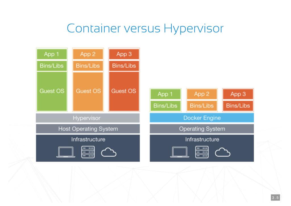 Container versus Hypervisor 3 . 5