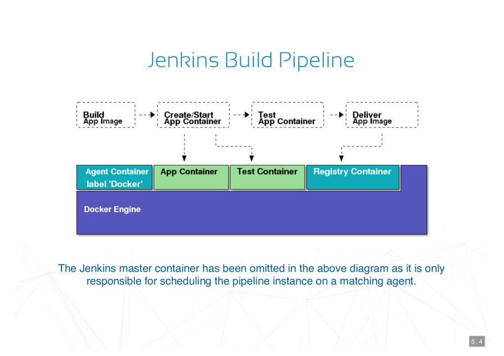Jenkins Build Pipeline The Jenkins master conta...