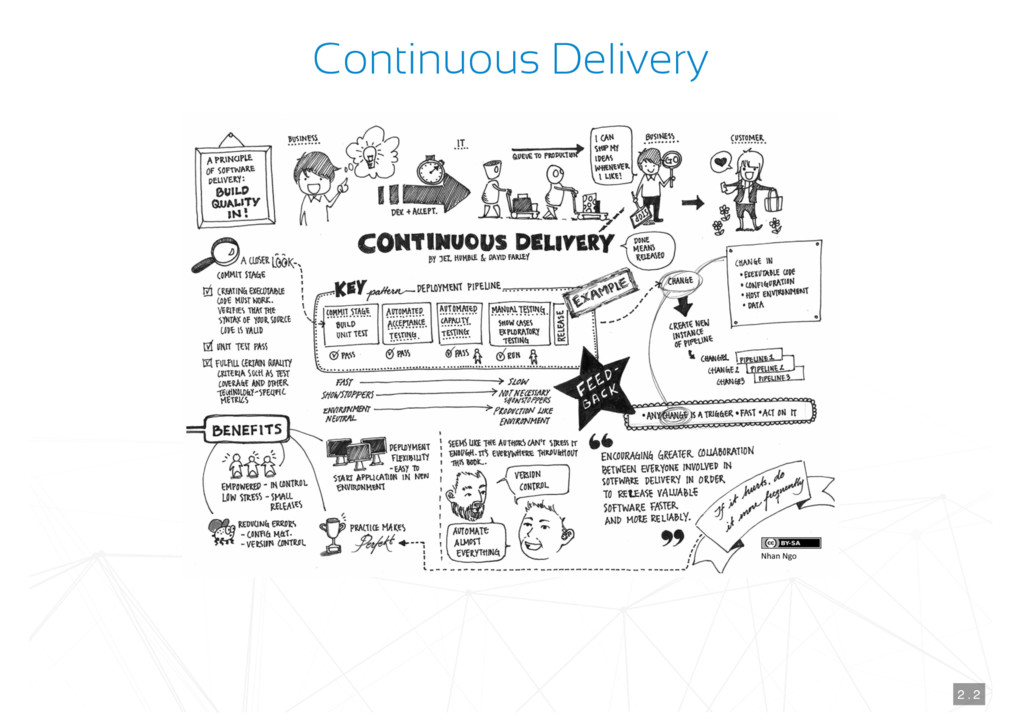 Continuous Delivery 2 . 2