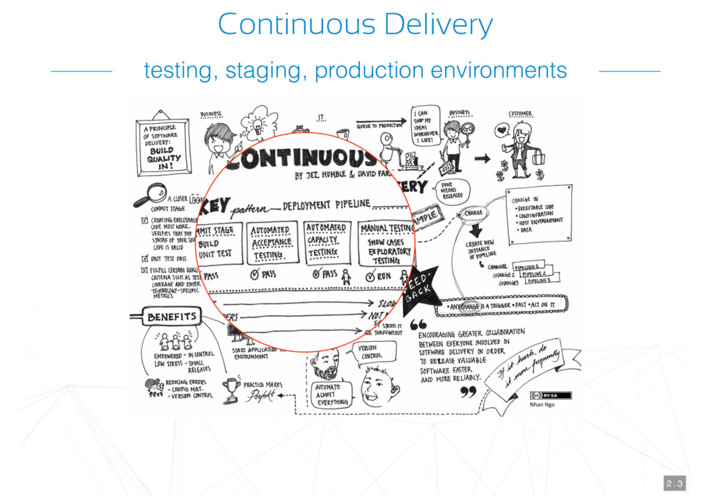 Continuous Delivery 2 . 3 testing, staging, pro...