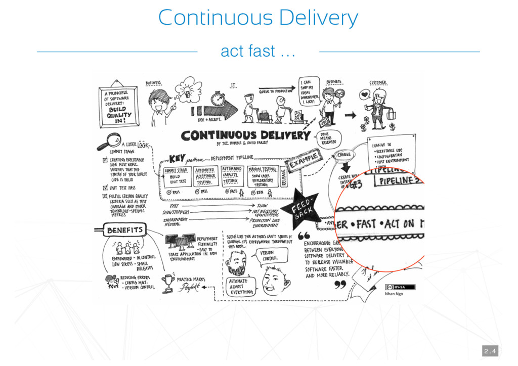 Continuous Delivery 2 . 4 act fast …