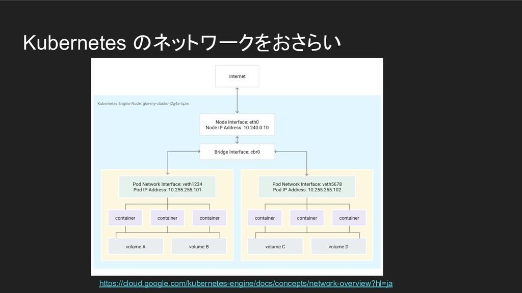 Kubernetes のネットワークをおさらい https://cloud.google.co...