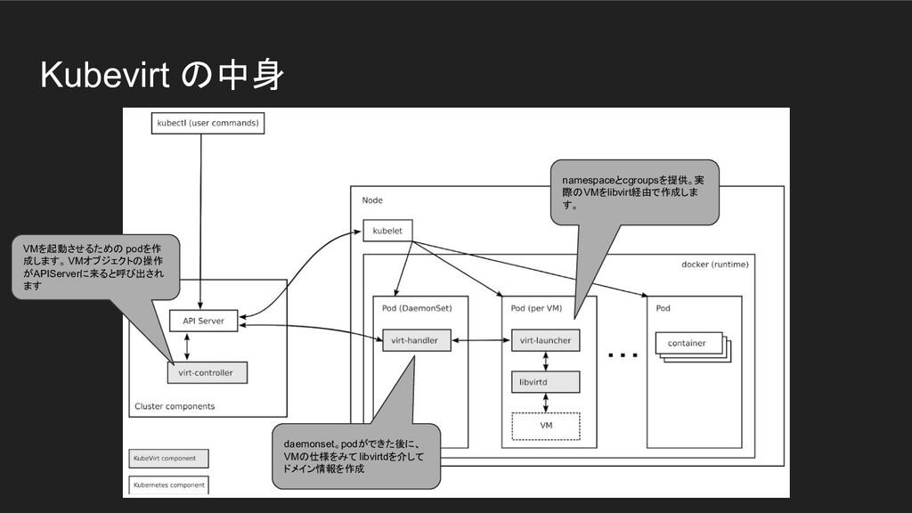 Kubevirt の中身 VMを起動させるための podを作 成します。VMオブジェクトの操作...