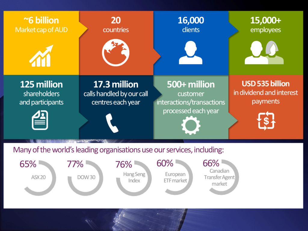 15,000+ employees USD 535 billion in dividend a...