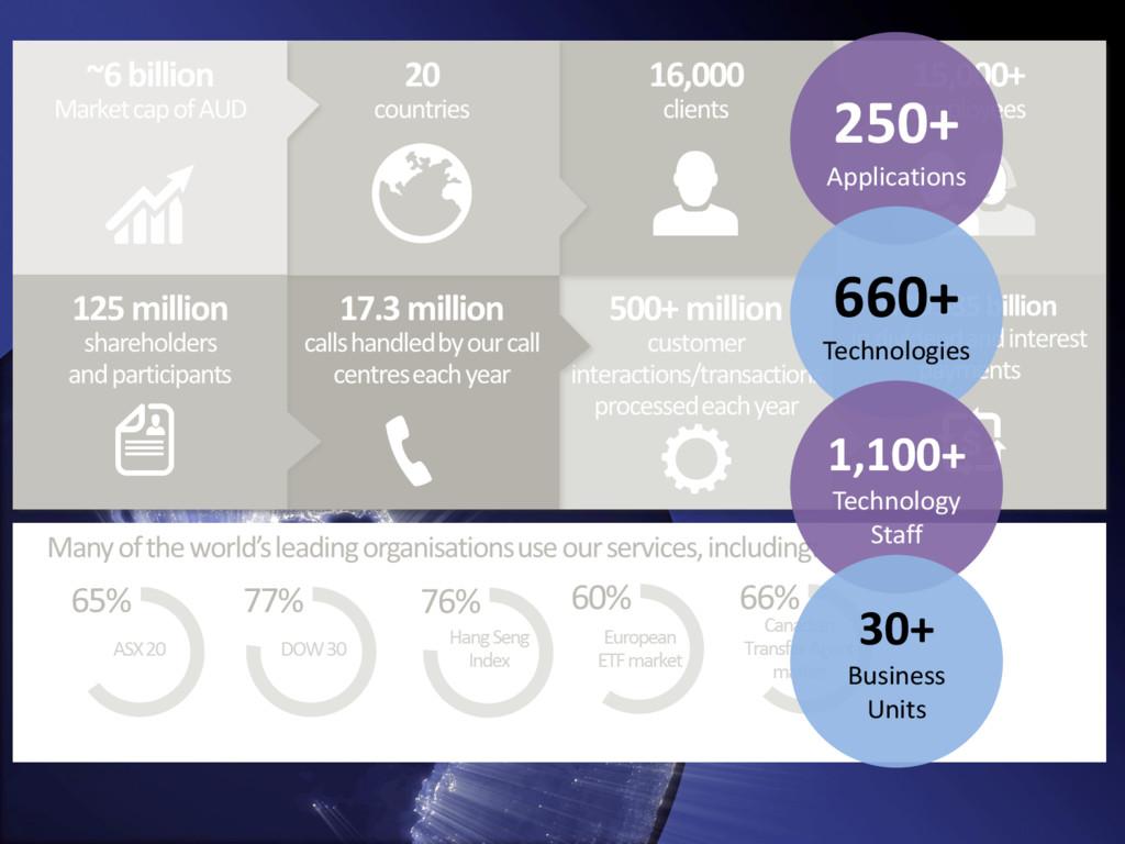 250+ Applications 660+ Technologies 1,100+ Tech...