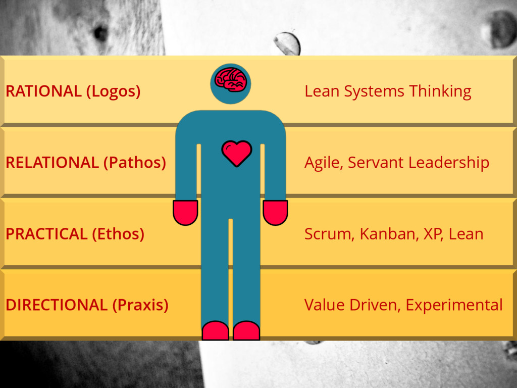 RATIONAL (Logos) Lean Systems Thinking RELATION...