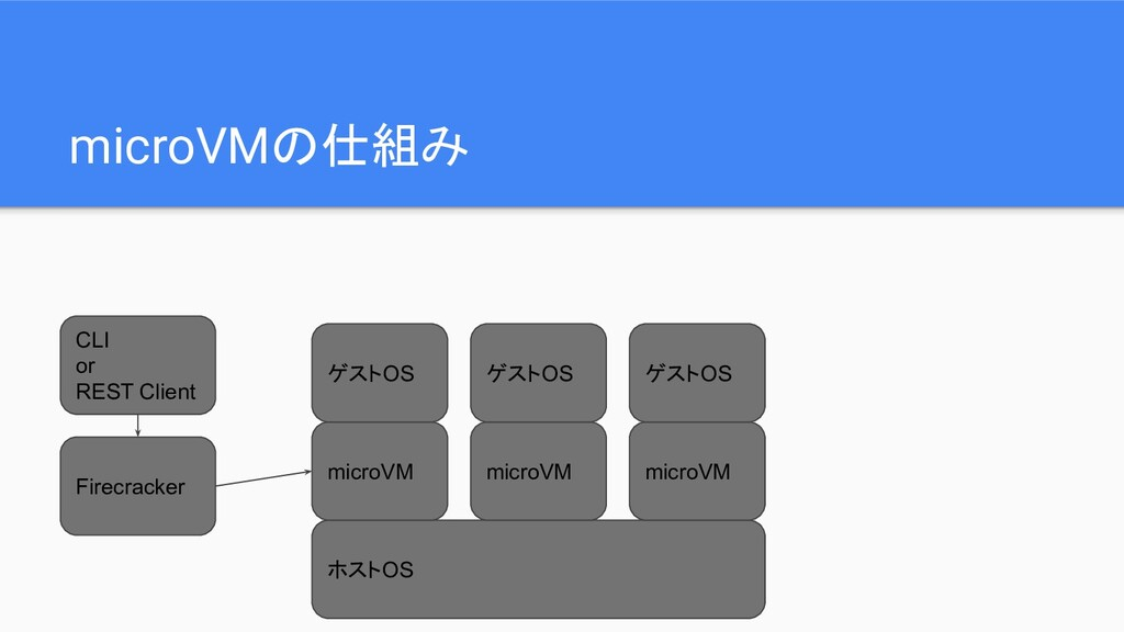 microVMの仕組み ホストOS microVM microVM microVM Firec...