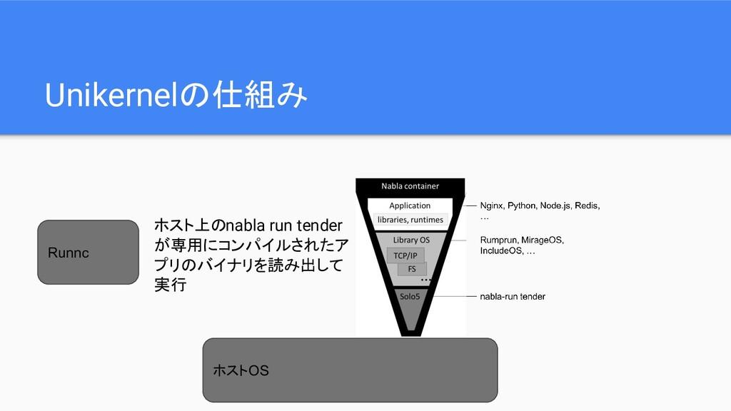 Unikernelの仕組み ホストOS Runnc ホスト上のnabla run tender...