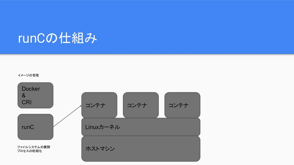 runCの仕組み ホストマシン Linuxカーネル コンテナ コンテナ コンテナ runC D...