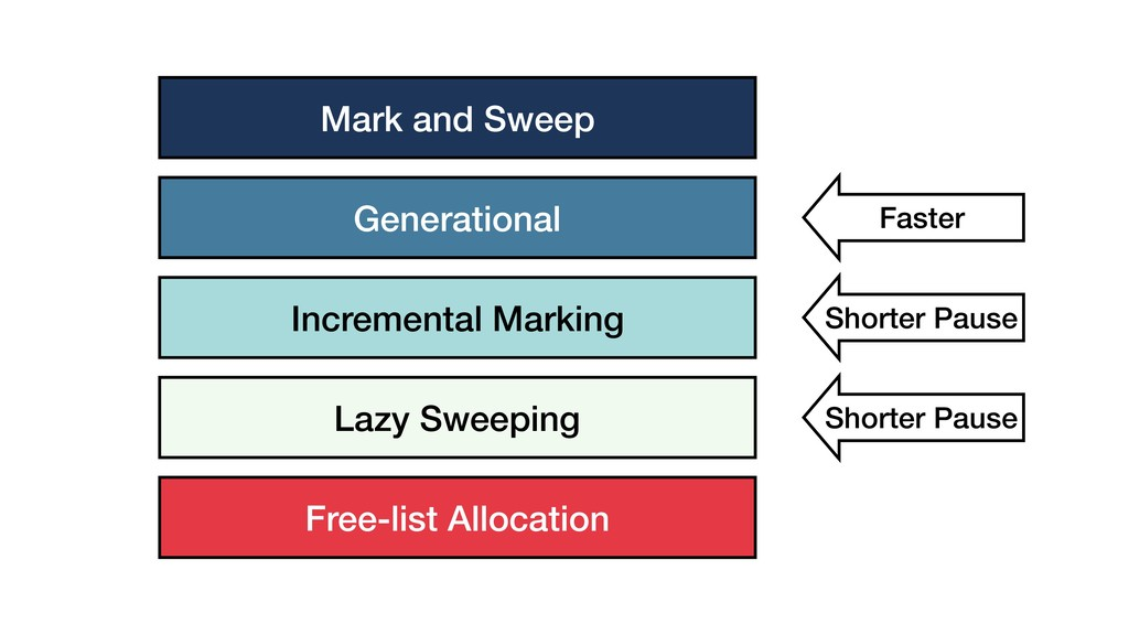 Mark and Sweep Generational Incremental Marking...