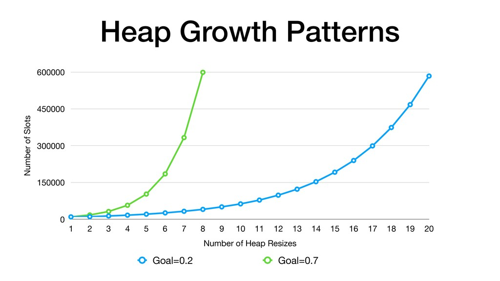 Heap Growth Patterns Number of Slots 0 150000 3...