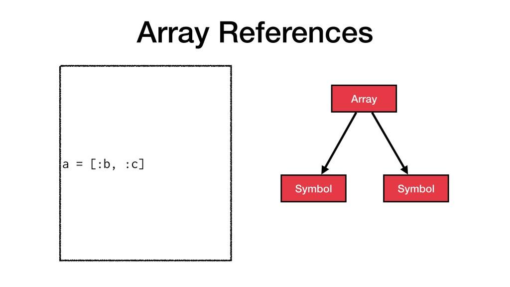 Array References a = [:b, :c] Array Symbol Symb...