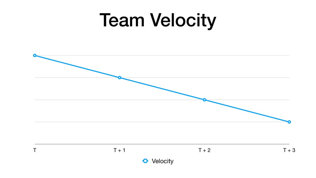 Team Velocity T T + 1 T + 2 T + 3 Velocity