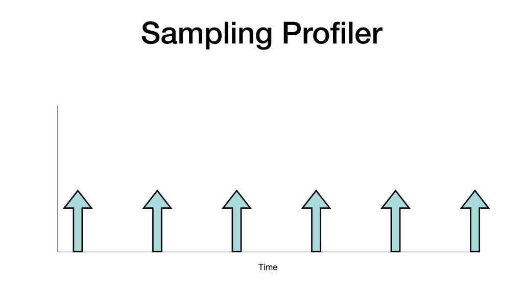 Time Sampling Profiler