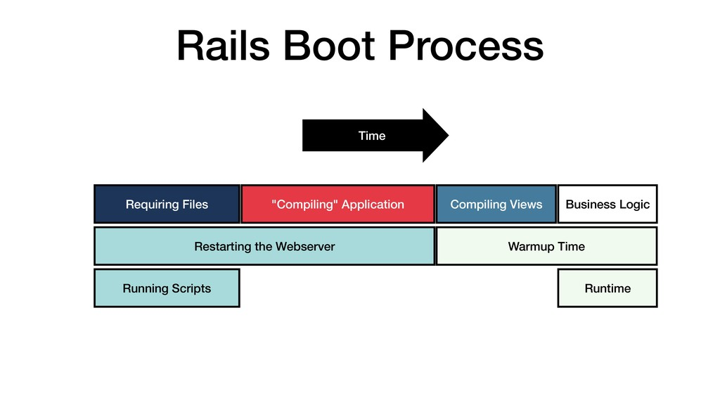 "Rails Boot Process Requiring Files ""Compiling"" ..."